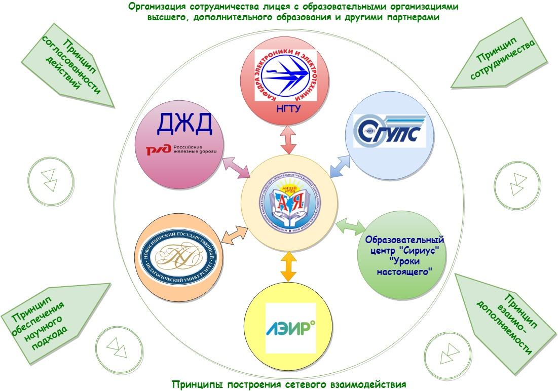 Организация сотрудничества (1)