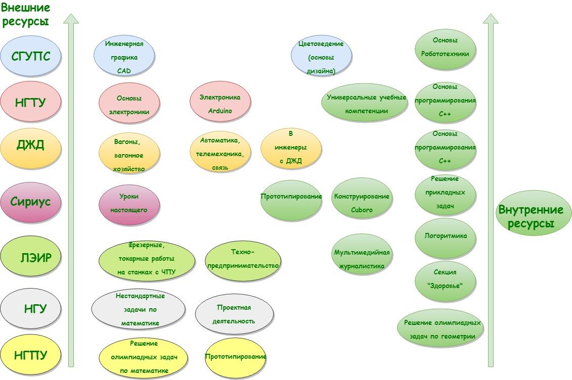организация спецкурсов (1)