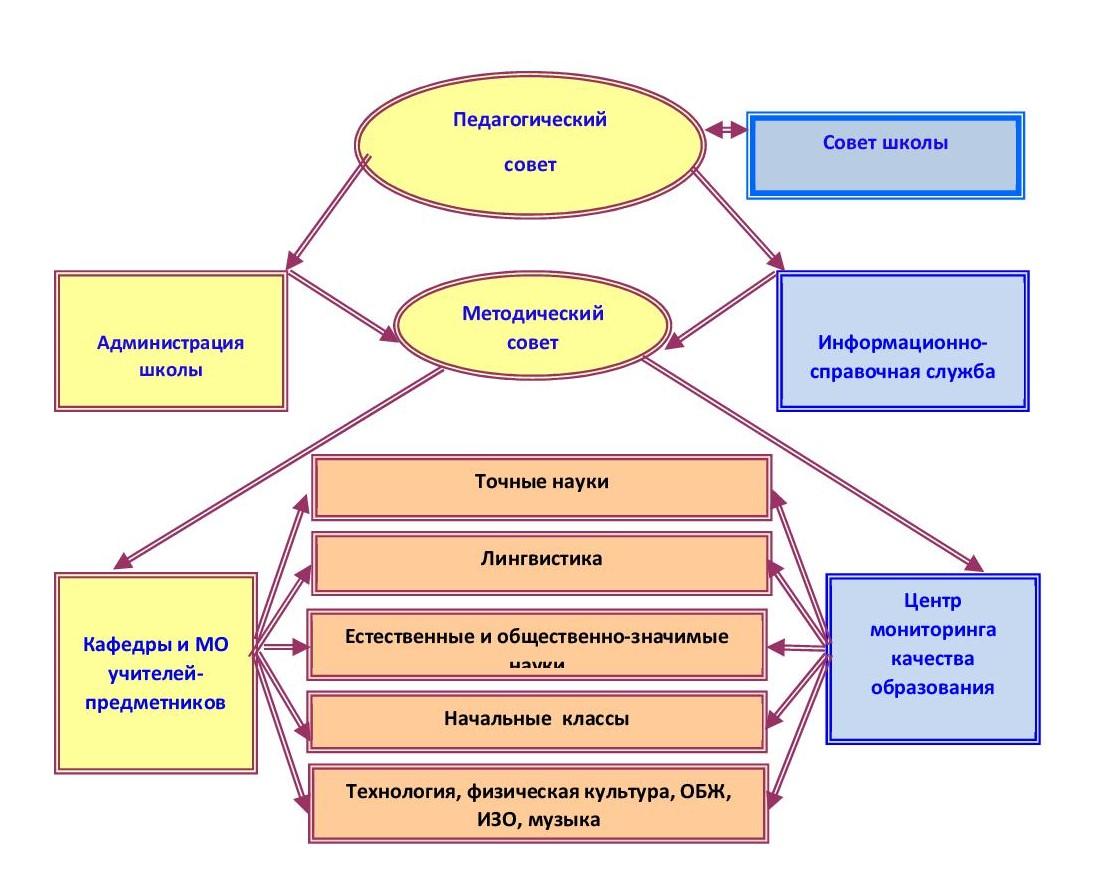 Структура методической службы-001